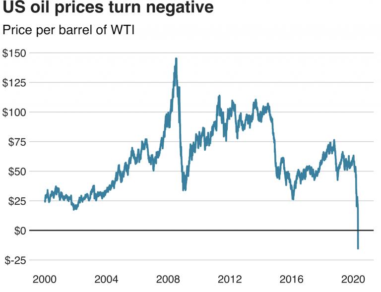 US oil prices plummet