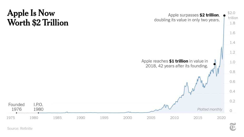 Apple now valued at two trillion dollars!